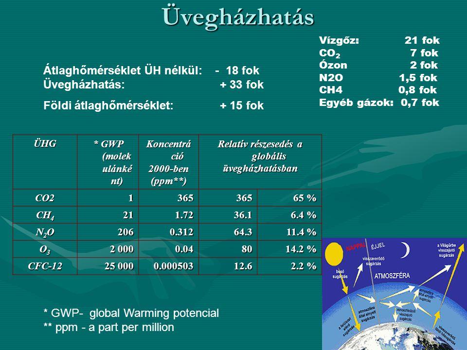 ÜvegházhatásÜHG * GWP (molek ulánké nt) Koncentrá ció 2000-ben(ppm**) Relatív részesedés a globális üvegházhatásbanCO21365365 65 % CH 4 211.7236.1 6.4 % N2ON2ON2ON2O2060.31264.3 11.4 % O3O3O3O3 2 000 0.0480 14.2 % CFC-12 25 000 0.00050312.6 2.2 % * GWP- global Warming potencial ** ppm - a part per million Átlaghőmérséklet ÜH nélkül: - 18 fok Üvegházhatás: + 33 fok Földi átlaghőmérséklet: + 15 fok Vízgőz: 21 fok CO 2 7 fok Ózon 2 fok N2O 1,5 fok CH4 0,8 fok Egyéb gázok: 0,7 fok