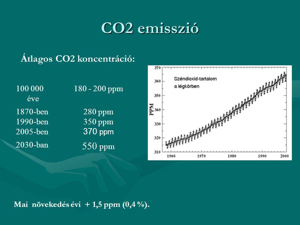 CO2 emisszió 100 000 éve 180 - 200 ppm 1870-ben 1990-ben 2005-ben 280 ppm 350 ppm 370 ppm 2030-ban 550 ppm Átlagos CO2 koncentráció: Mai növekedés évi + 1,5 ppm (0,4 %).