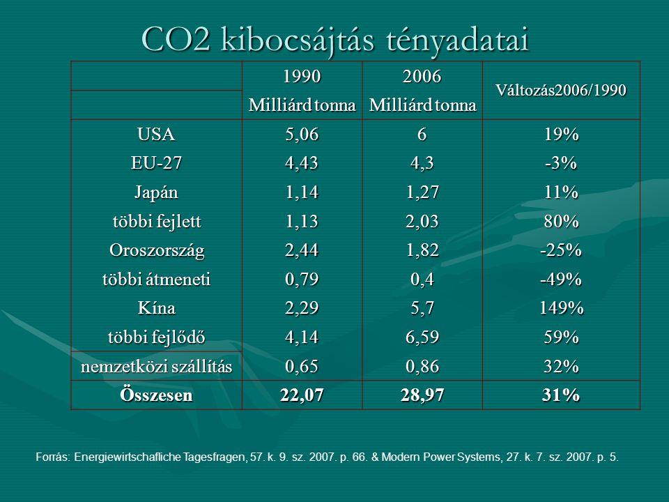 CO2 kibocsájtás tényadatai 19902006 Változás2006/1990 Milliárd tonna USA5,06619% EU-274,434,3-3% Japán1,141,2711% többi fejlett 1,132,0380% Oroszország2,441,82-25% többi átmeneti 0,790,4-49% Kína2,295,7149% többi fejlődő 4,146,5959% nemzetközi szállítás 0,650,8632% Összesen22,0728,9731% Forrás: Energiewirtschafliche Tagesfragen, 57.