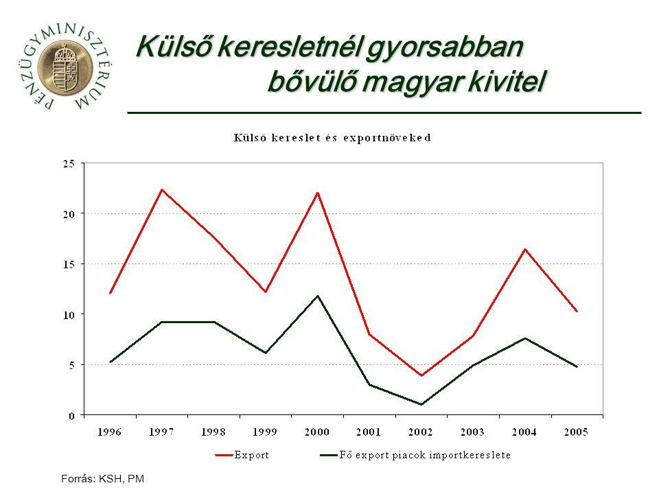 Forrás: KSH, PM Külső keresletnél gyorsabban bővülő magyar kivitel