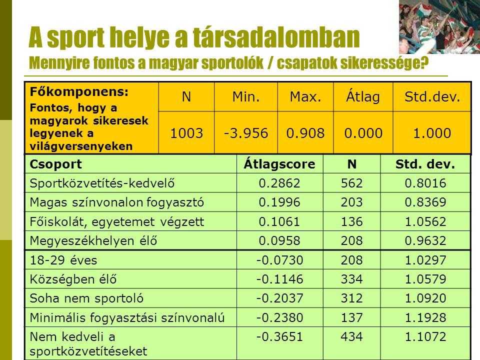 A sport helye a társadalomban Mennyire fontos a magyar sportolók / csapatok sikeressége? Főkomponens: Fontos, hogy a magyarok sikeresek legyenek a vil