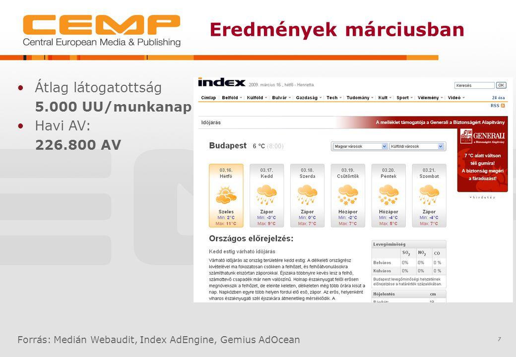 Eredmények márciusban 7 Átlag látogatottság 5.000 UU/munkanap Havi AV: 226.800 AV Forrás: Medián Webaudit, Index AdEngine, Gemius AdOcean
