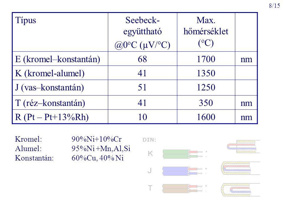8/15 TípusSeebeck- együttható @0 o C (µV/°C) Max. hőmérséklet ( o C) E (kromel–konstantán)681700nm K (kromel-alumel)411350 J (vas–konstantán)511250 T