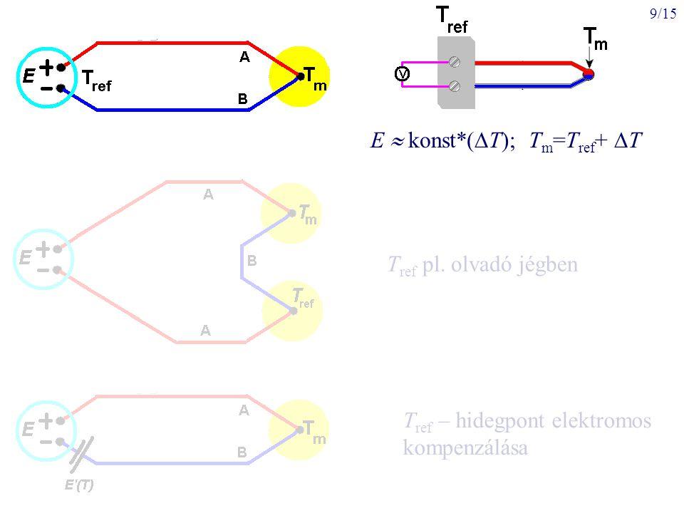 9/15 E  konst*(  T); T m =T ref +  T T ref pl. olvadó jégben T ref – hidegpont elektromos kompenzálása