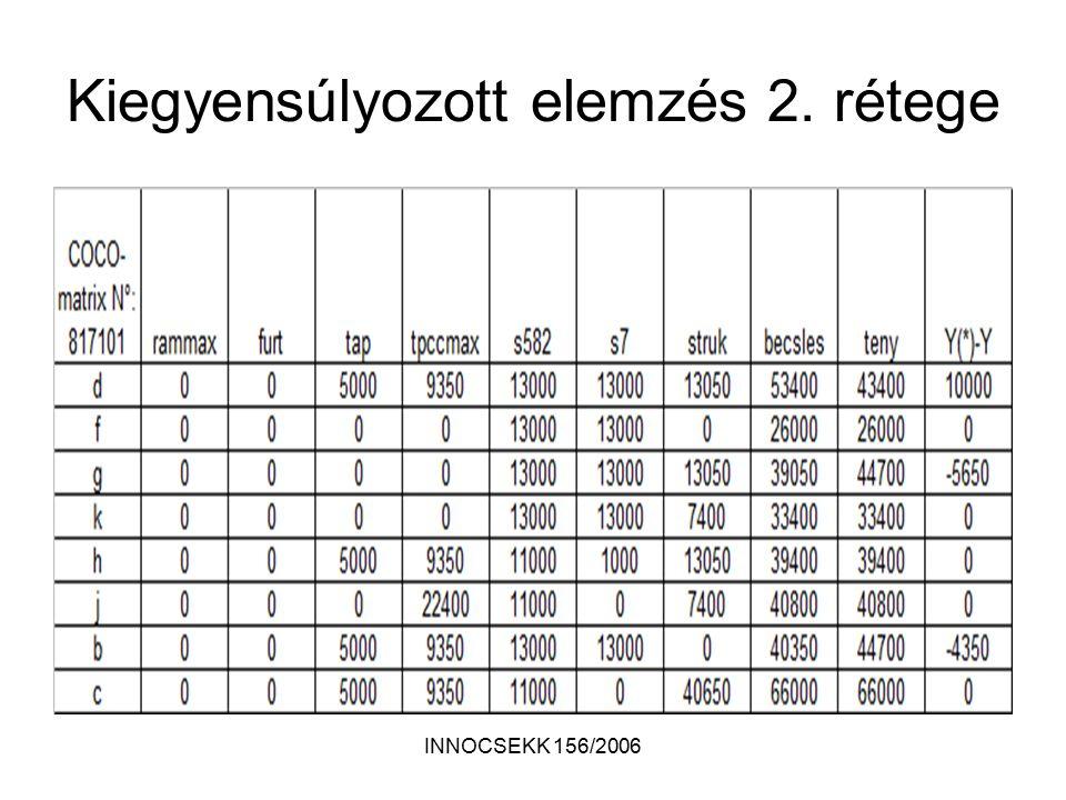 INNOCSEKK 156/2006 Kiegyensúlyozott elemzés 2. rétege