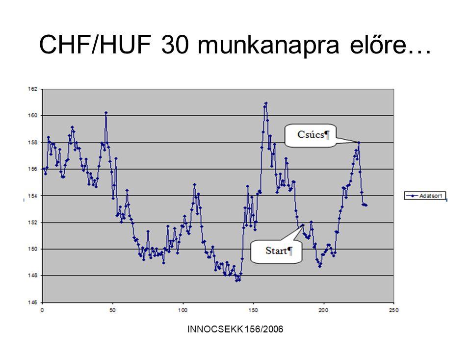 INNOCSEKK 156/2006 CHF/HUF 30 munkanapra előre…