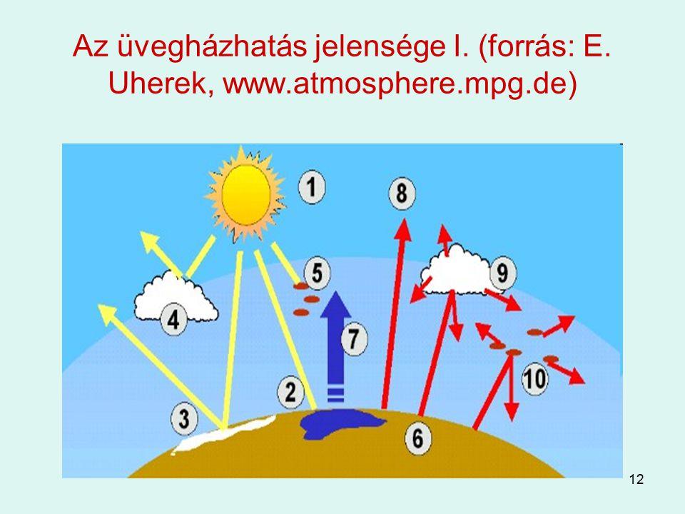 12 Az üvegházhatás jelensége I. (forrás: E. Uherek, www.atmosphere.mpg.de)