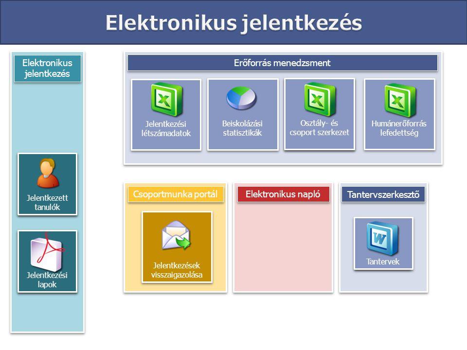 Osztály- és csoport szerkezet Elektronikus jelentkezés Jelentkezési lapok Jelentkezett tanulók Elektronikus napló Erőforrás menedzsment Csoportmunka p