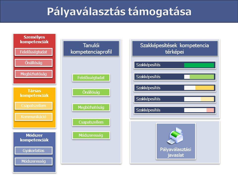 Személyes kompetenciák Felelősségtudat Tanulói kompetenciaprofil Önállóság Megbízhatóság Társas kompetenciák Csapatszellem Módszer kompetenciák Módsze