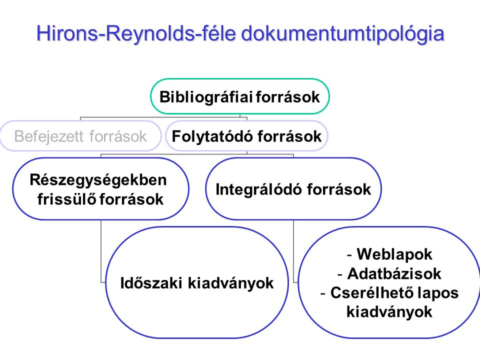 Hirons-Reynolds-féle dokumentumtipológia Bibliográfiai források Befejezett forrásokFolytatódó források Részegységekben frissülő források Időszaki kiad