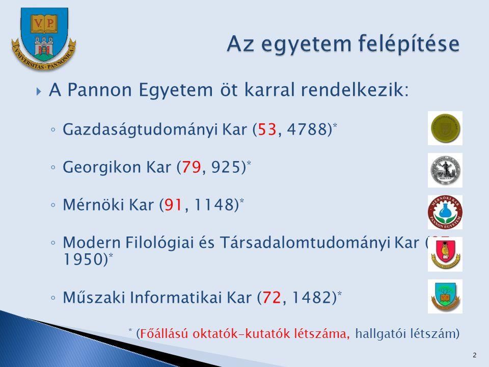  A Pannon Egyetem öt karral rendelkezik: ◦ Gazdaságtudományi Kar (53, 4788) * ◦ Georgikon Kar (79, 925) * ◦ Mérnöki Kar (91, 1148) * ◦ Modern Filológiai és Társadalomtudományi Kar (87, 1950) * ◦ Műszaki Informatikai Kar (72, 1482) * * (Főállású oktatók-kutatók létszáma, hallgatói létszám) 2