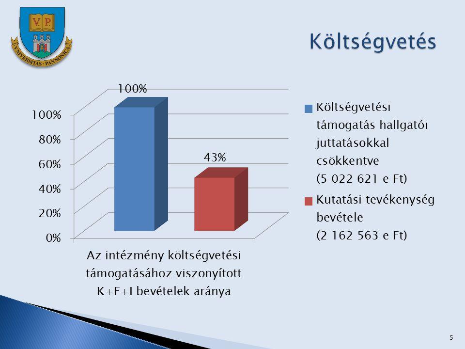 16  Pályázat címe: GOP 1.1.2-09 FENNTARTHATÓ FEJLŐDÉSÉRT KÖRNYEZET- TECHNOLÓGIAI TERMÉK- ÉS SZOLGÁLTATÁSFEJLESZTÉS  Pályázó: Ökoret Spin-off Zrt (PE Spin-off vállalkozása, 51 %-os PE tulajdon)  Projekt összege: (intenzitás 50%, 860.724.730 Ft támogatás)  Rövid összefoglalás: A K+F központ megerősítésének céljával az egyes részprojektekben a pólus program megvalósítására alakult Ökopolisz Klaszter tagjaival működünk együtt.