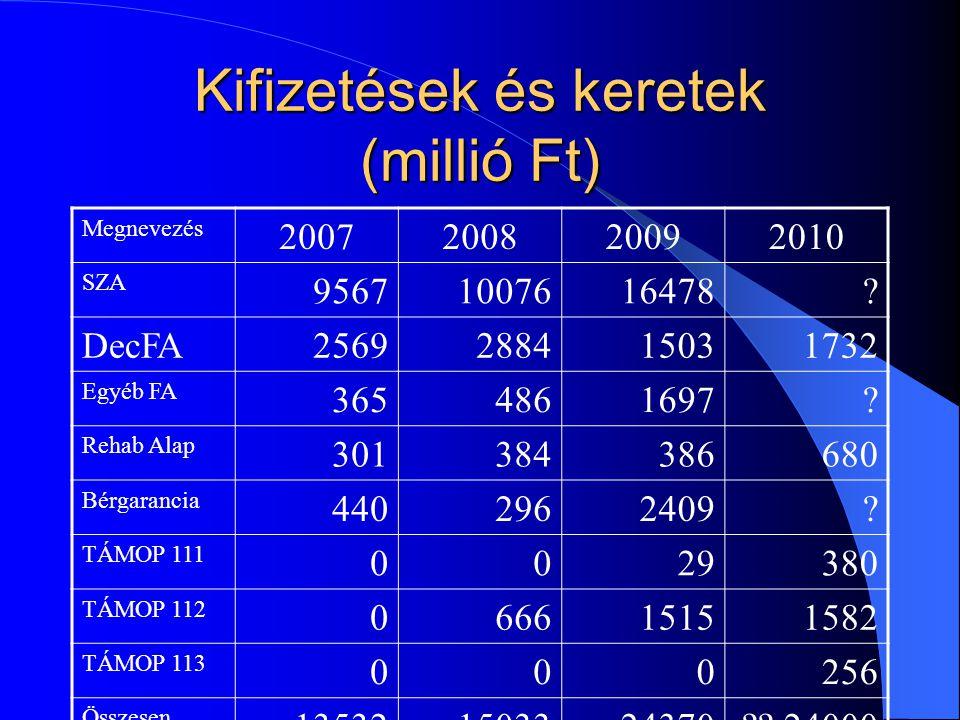 Kifizetések és keretek (millió Ft) Megnevezés 2007200820092010 SZA 95671007616478.