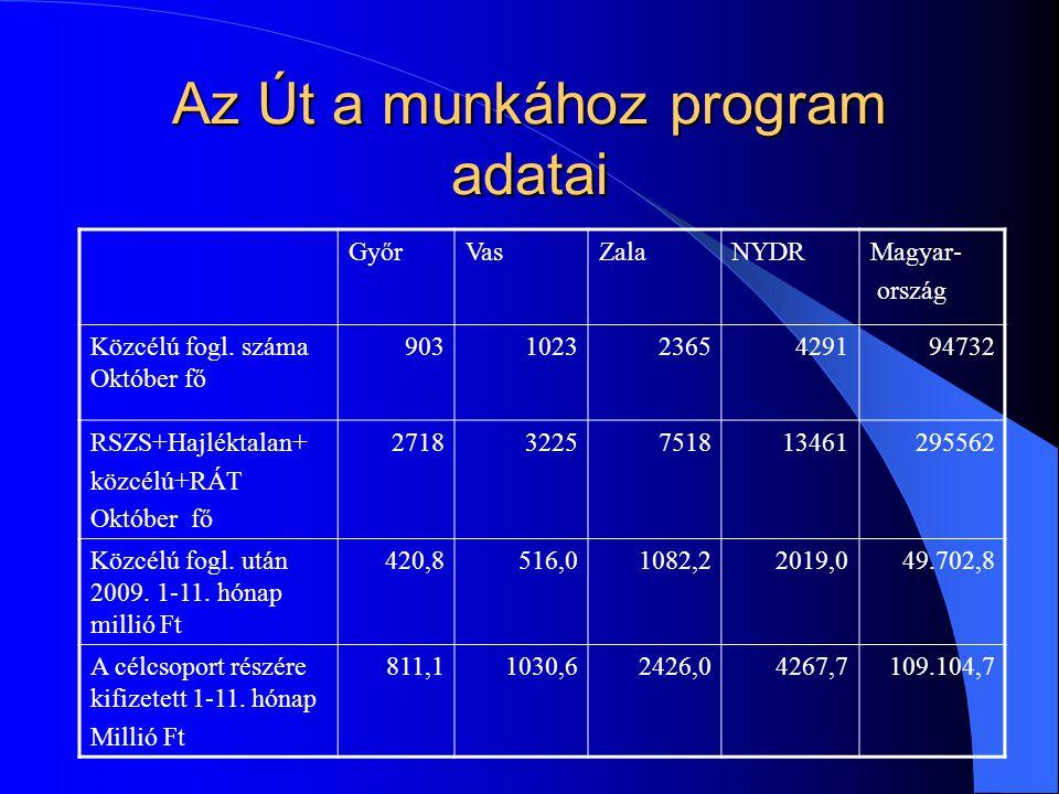 Az Út a munkához program adatai GyőrVasZalaNYDRMagyar- ország Közcélú fogl.