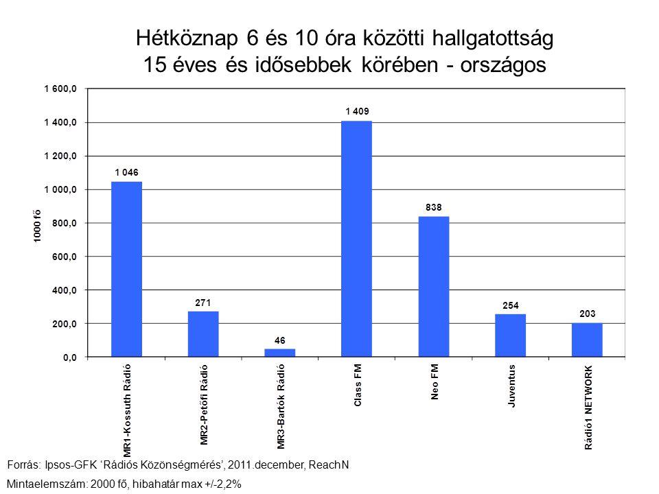 Hétköznap 6 és 10 óra közötti hallgatottság 15 éves és idősebbek körében - országos Forrás: Ipsos-GFK 'Rádiós Közönségmérés', 2011.december, ReachN Mi