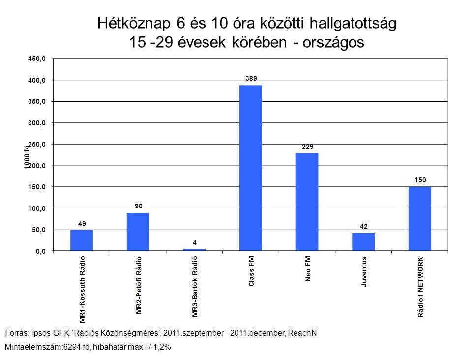 Hétköznap 6 és 10 óra közötti hallgatottság 15 -29 évesek körében - országos Forrás: Ipsos-GFK 'Rádiós Közönségmérés', 2011.szeptember - 2011.december