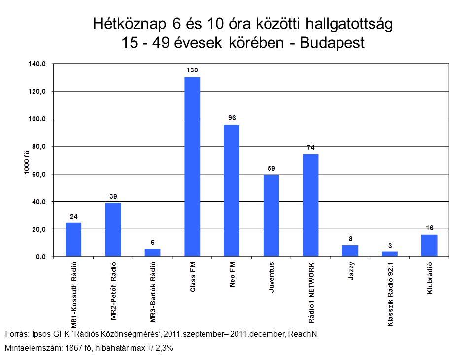 Hétköznap 6 és 10 óra közötti hallgatottság 15 - 49 évesek körében - Budapest Forrás: Ipsos-GFK 'Rádiós Közönségmérés', 2011.szeptember– 2011.december