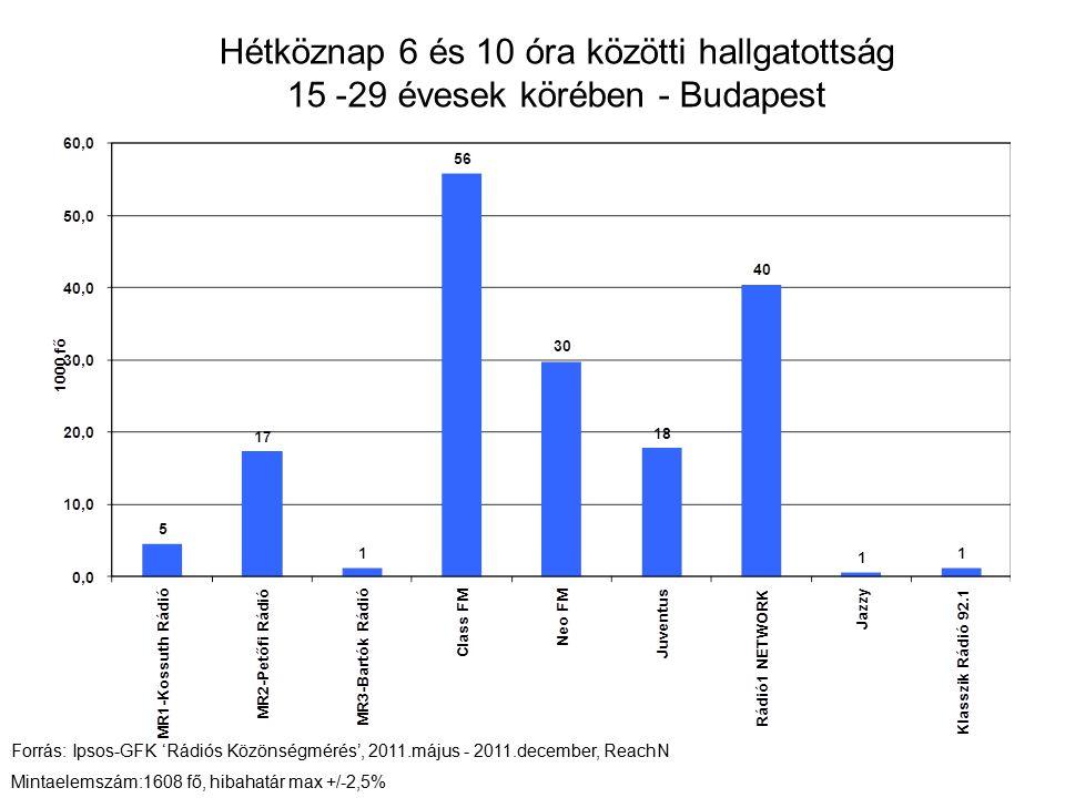 Hétköznap 6 és 10 óra közötti hallgatottság 15 -29 évesek körében - Budapest Forrás: Ipsos-GFK 'Rádiós Közönségmérés', 2011.május - 2011.december, Rea