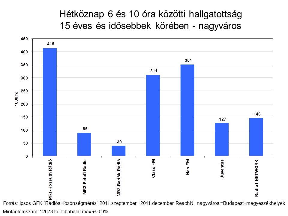 Hétköznap 6 és 10 óra közötti hallgatottság 15 éves és idősebbek körében - nagyváros Forrás: Ipsos-GFK 'Rádiós Közönségmérés', 2011.szeptember - 2011.