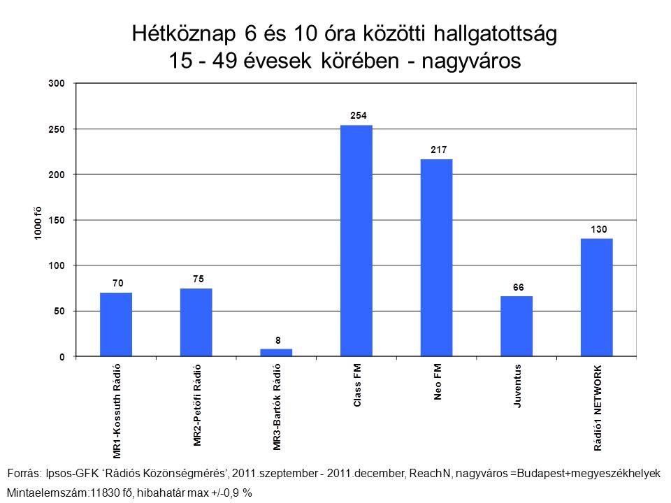 Hétköznap 6 és 10 óra közötti hallgatottság 15 - 49 évesek körében - nagyváros Forrás: Ipsos-GFK 'Rádiós Közönségmérés', 2011.szeptember - 2011.decemb