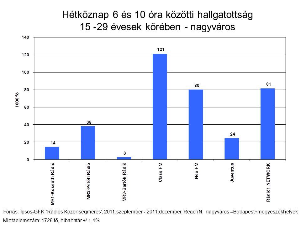 Hétköznap 6 és 10 óra közötti hallgatottság 15 -29 évesek körében - nagyváros Forrás: Ipsos-GFK 'Rádiós Közönségmérés', 2011.szeptember - 2011.decembe