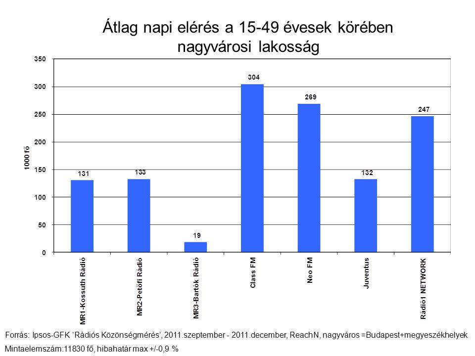 Hétköznap 6 és 10 óra közötti hallgatottság 15 -29 évesek körében - nagyváros Forrás: Ipsos-GFK 'Rádiós Közönségmérés', 2011.szeptember - 2011.december, ReachN, nagyváros =Budapest+megyeszékhelyek Mintaelemszám: 4728 fő, hibahatár +/-1,4%