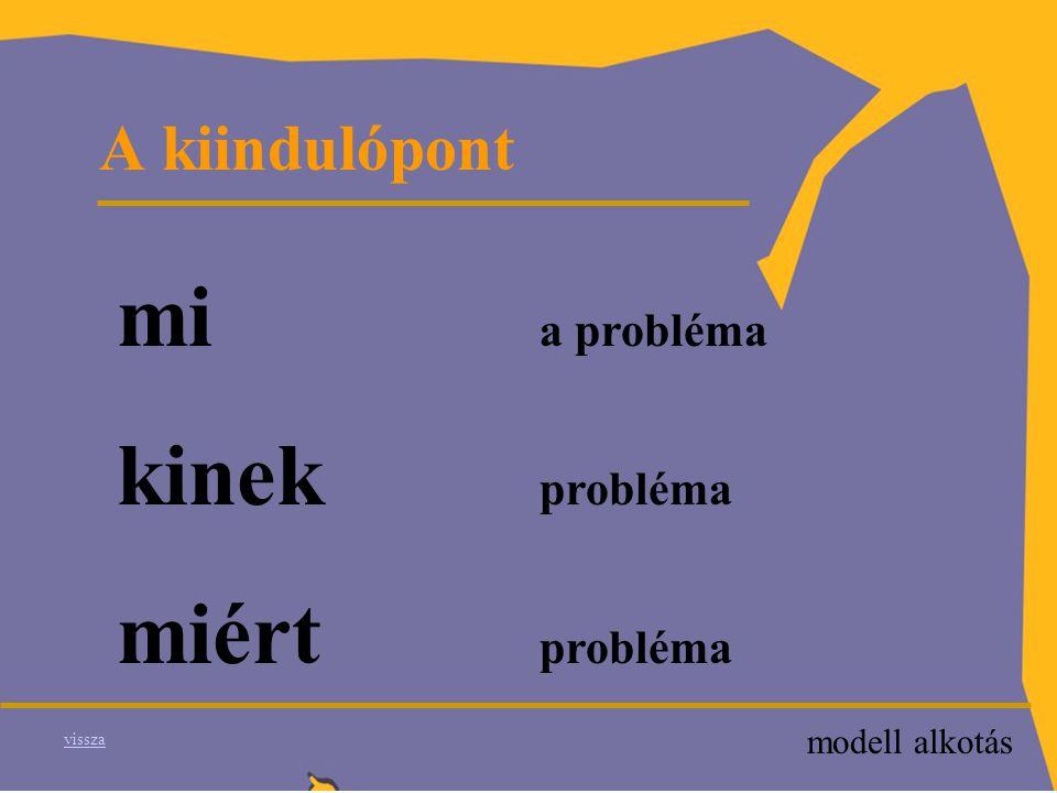 A probléma újrafogalmazása P értjük mi egymást – minek annyit beszélni a fogalmak csapdája a fogalmak expanziója modell alkotás