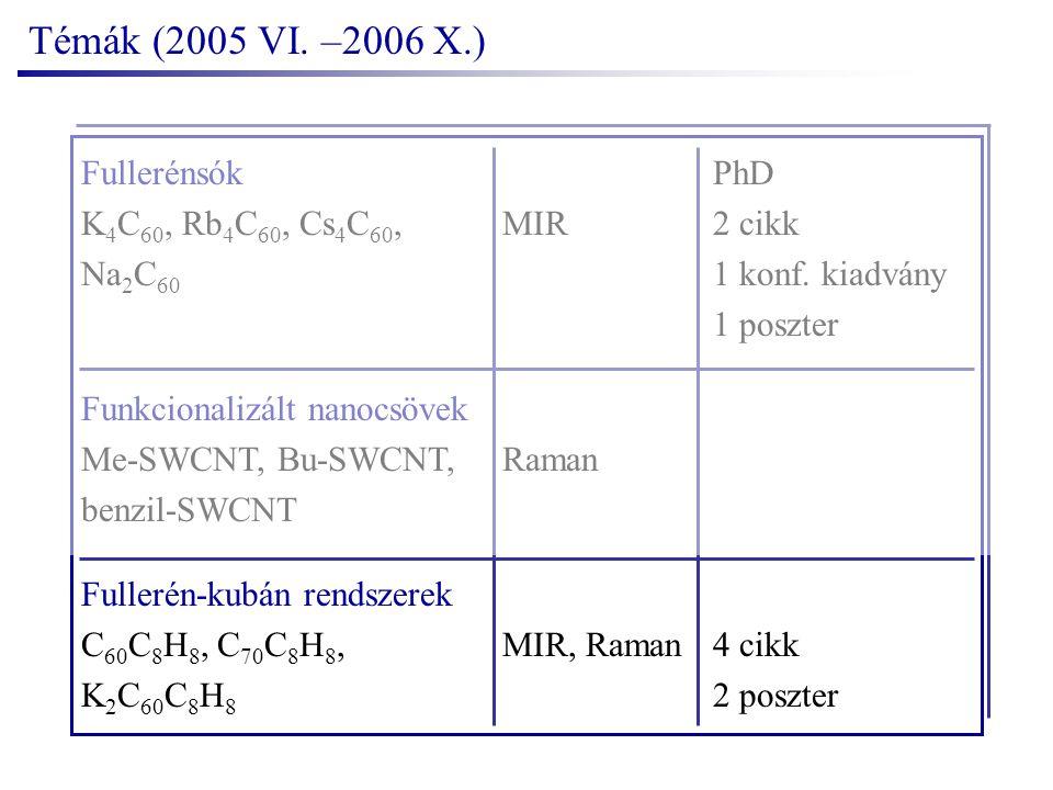 FullerénsókPhD K 4 C 60, Rb 4 C 60, Cs 4 C 60,MIR2 cikk Na 2 C 60 1 konf.