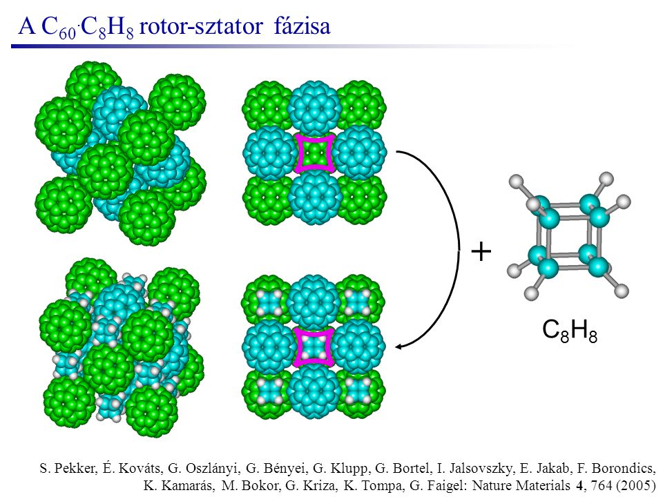 C 60 scfcc ordered plasztikus kristály C 60 C 8 H 8 orthorhombicfccfcc + amorphous orderedrotor-sztatorpolymer C 70 monoclinicfcc + hcp orderedplasztikus kristály C 70 C 8 H 8 monoclinicbctfccfcc + amorphous orderedrotor-sztatorrotor-sztatorpolymer A fullerén-kubán vegyületek fázisai Nature Materials 4, 764 (2005) 261 K 280 K 140 K 390 K 150K 470 K