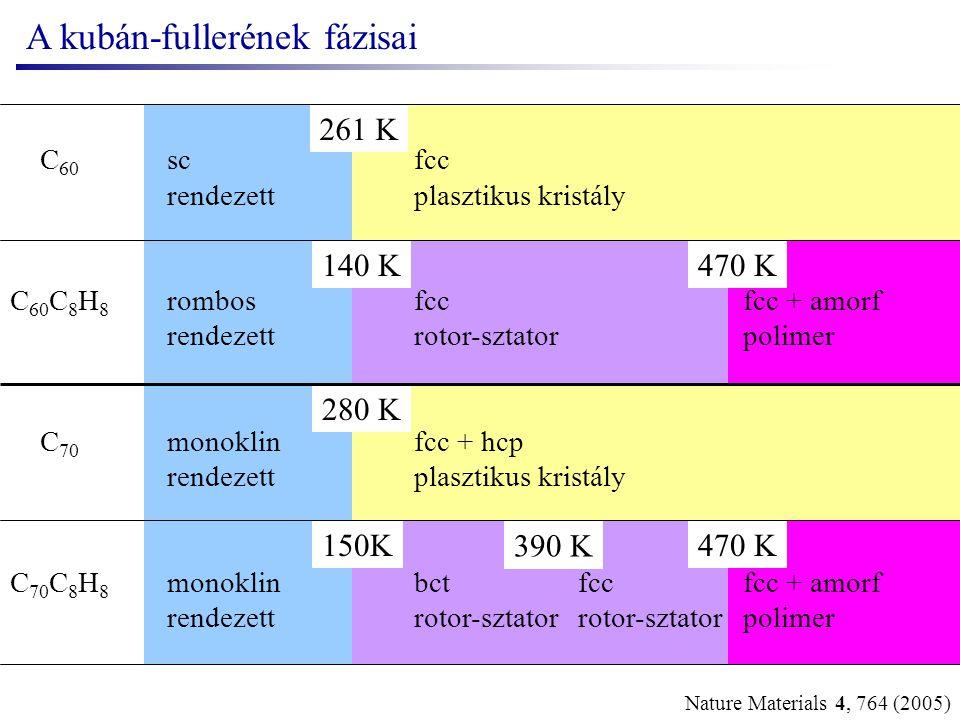 A kristályok morfológiája Nature Materials 4, 764 (2005) 300 K520 K870 K polimerizációhőbomlás
