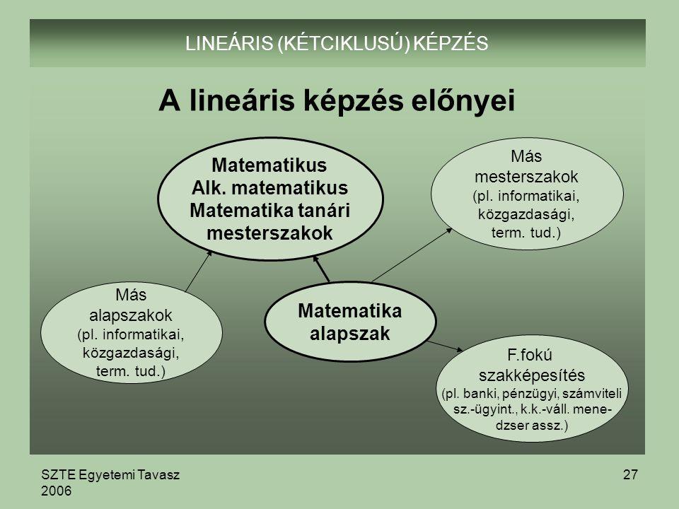SZTE Egyetemi Tavasz 2006 27 LINEÁRIS (KÉTCIKLUSÚ) KÉPZÉS A lineáris képzés előnyei Matematikus Alk.