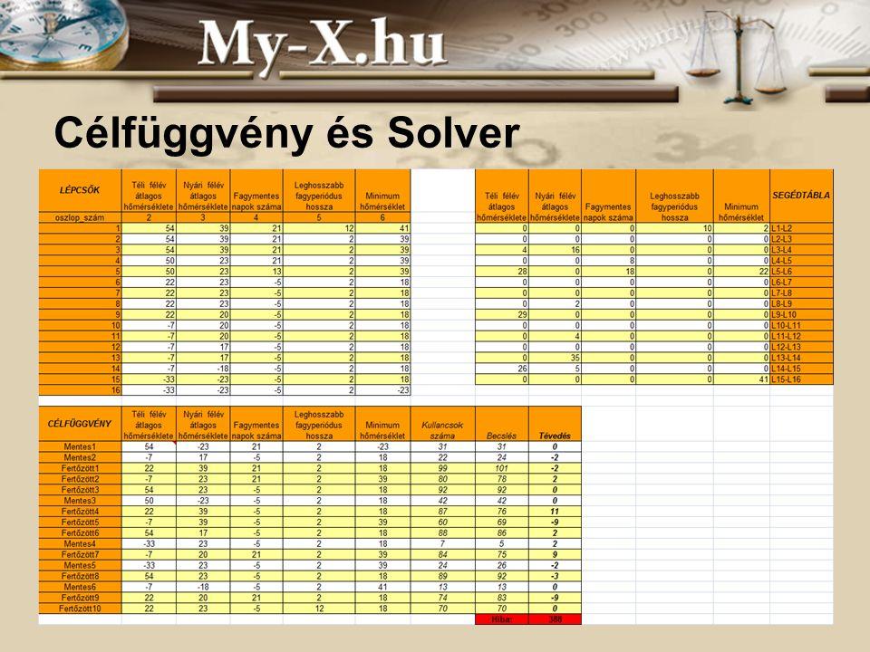 INNOCSEKK 156/2006 Célfüggvény és Solver