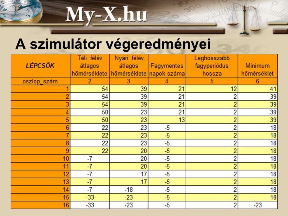 INNOCSEKK 156/2006 A szimulátor végeredményei