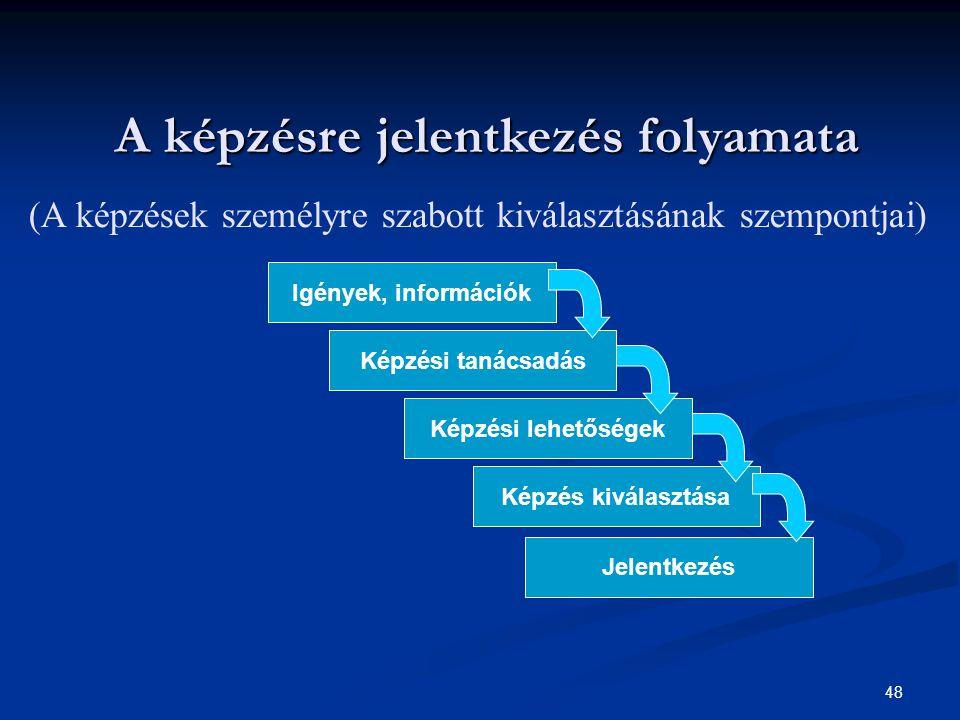 48 A képzésre jelentkezés folyamata A képzésre jelentkezés folyamata Igények, információk Képzési tanácsadás Jelentkezés Képzés kiválasztása Képzési lehetőségek (A képzések személyre szabott kiválasztásának szempontjai)