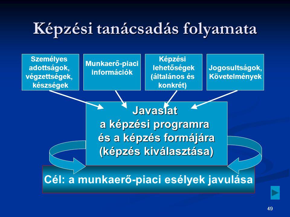 49 Javaslat a képzési programra és a képzés formájára (képzés kiválasztása) Javaslat a képzési programra és a képzés formájára (képzés kiválasztása) Képzési tanácsadás folyamata Személyes adottságok, végzettségek, készségek Munkaerő-piaci információk Képzési lehetőségek (általános és konkrét) Jogosultságok, Követelmények Cél: a munkaerő-piaci esélyek javulása