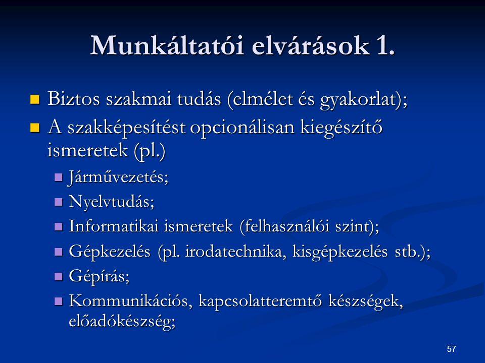 57 Munkáltatói elvárások 1. Biztos szakmai tudás (elmélet és gyakorlat); Biztos szakmai tudás (elmélet és gyakorlat); A szakképesítést opcionálisan ki