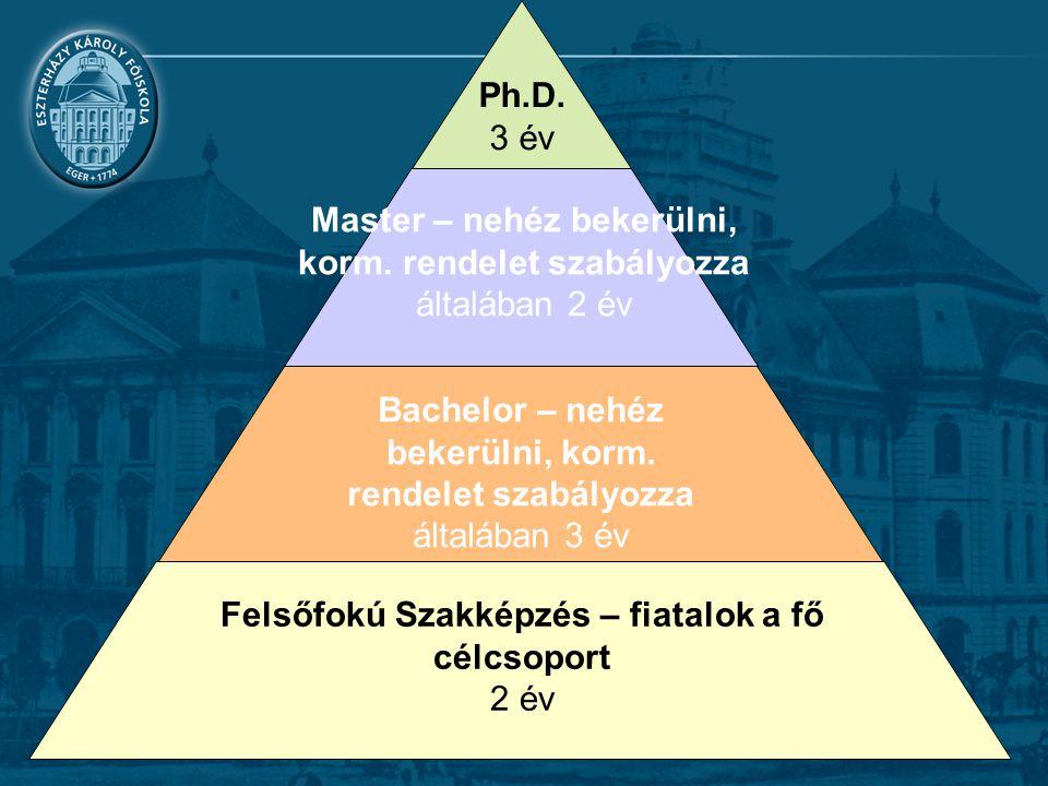 Felsőfokú Szakképzés – fiatalok a fő célcsoport 2 év Bachelor – nehéz bekerülni, korm. rendelet szabályozza általában 3 év Master – nehéz bekerülni, k