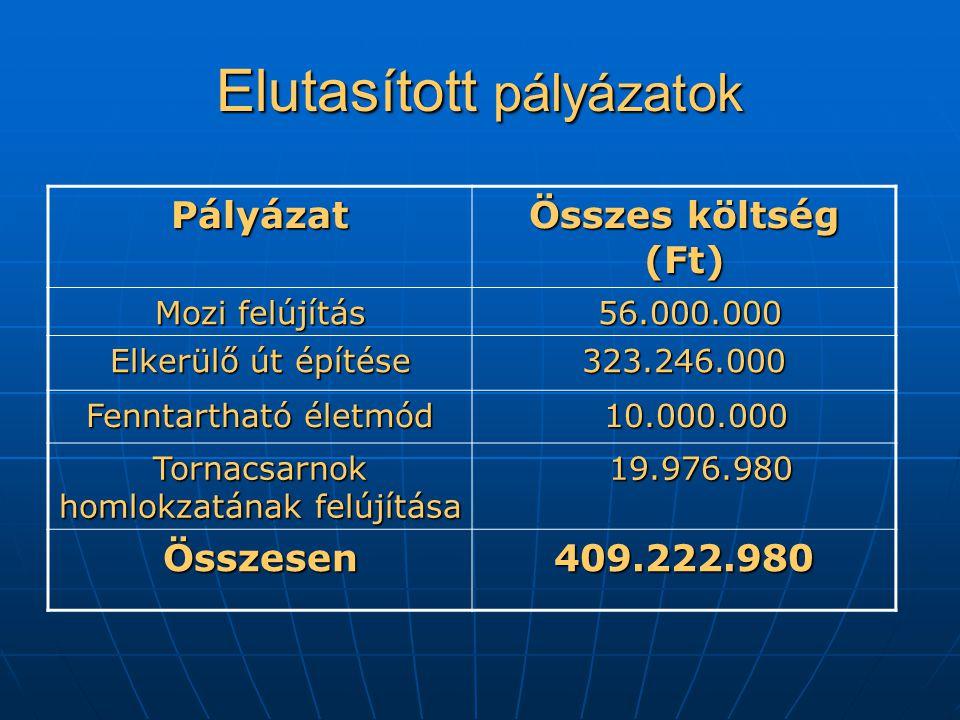Elutasított pályázatok Pályázat Összes költség (Ft) Mozi felújítás 56.000.000 56.000.000 Elkerülő út építése 323.246.000 Fenntartható életmód 10.000.000 10.000.000 Tornacsarnok homlokzatának felújítása 19.976.980 19.976.980 Összesen409.222.980