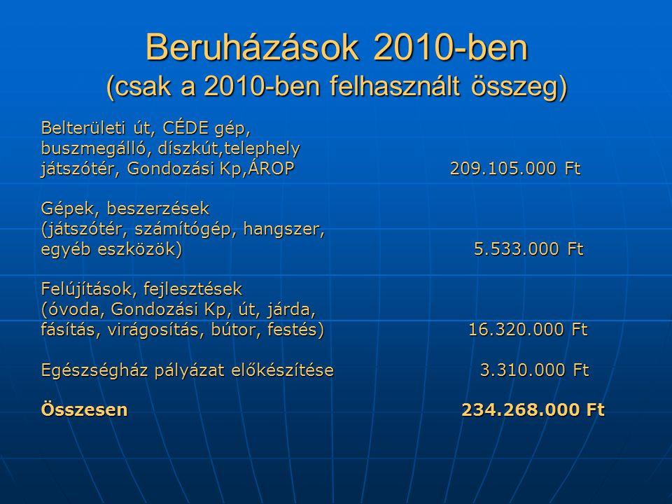 Beruházások 2010-ben (csak a 2010-ben felhasznált összeg) Belterületi út, CÉDE gép, buszmegálló, díszkút,telephely játszótér, Gondozási Kp,ÁROP 209.105.000 Ft Gépek, beszerzések (játszótér, számítógép, hangszer, egyéb eszközök) 5.533.000 Ft Felújítások, fejlesztések (óvoda, Gondozási Kp, út, járda, fásítás, virágosítás, bútor, festés) 16.320.000 Ft Egészségház pályázat előkészítése 3.310.000 Ft Összesen 234.268.000 Ft