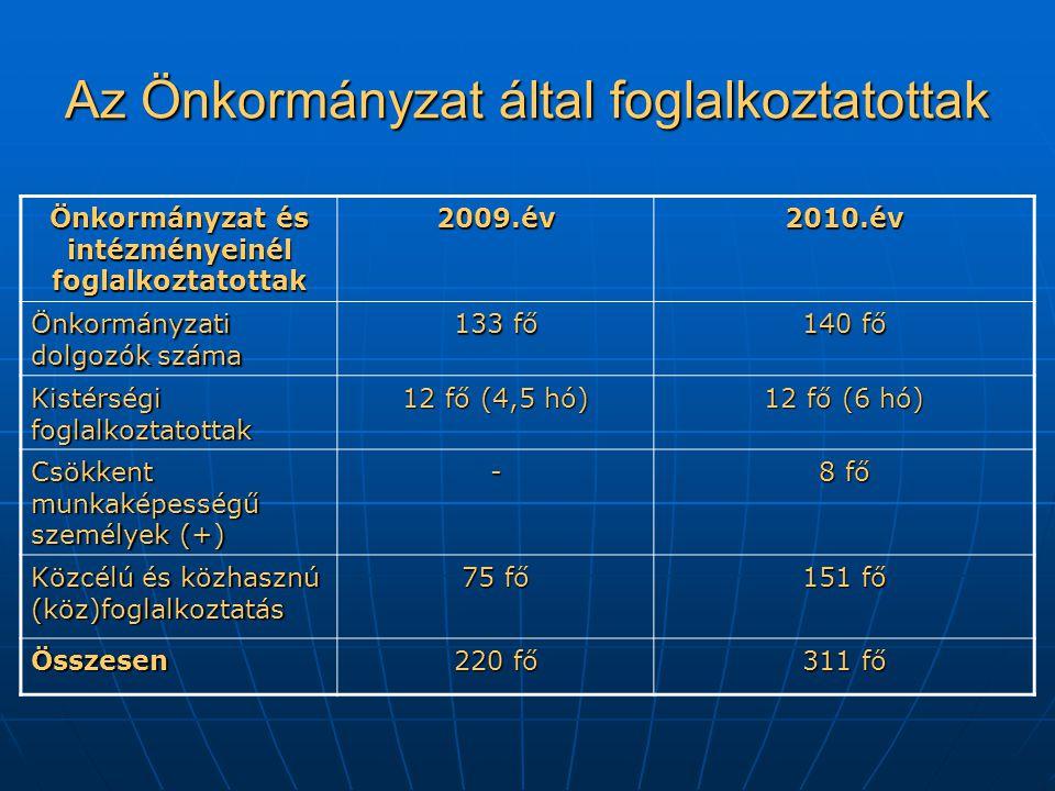 Az Önkormányzat által foglalkoztatottak Önkormányzat és intézményeinél foglalkoztatottak 2009.év2010.év Önkormányzati dolgozók száma 133 fő 140 fő Kistérségi foglalkoztatottak 12 fő (4,5 hó) 12 fő (6 hó) Csökkent munkaképességű személyek (+) - 8 fő Közcélú és közhasznú (köz)foglalkoztatás 75 fő 151 fő Összesen 220 fő 311 fő