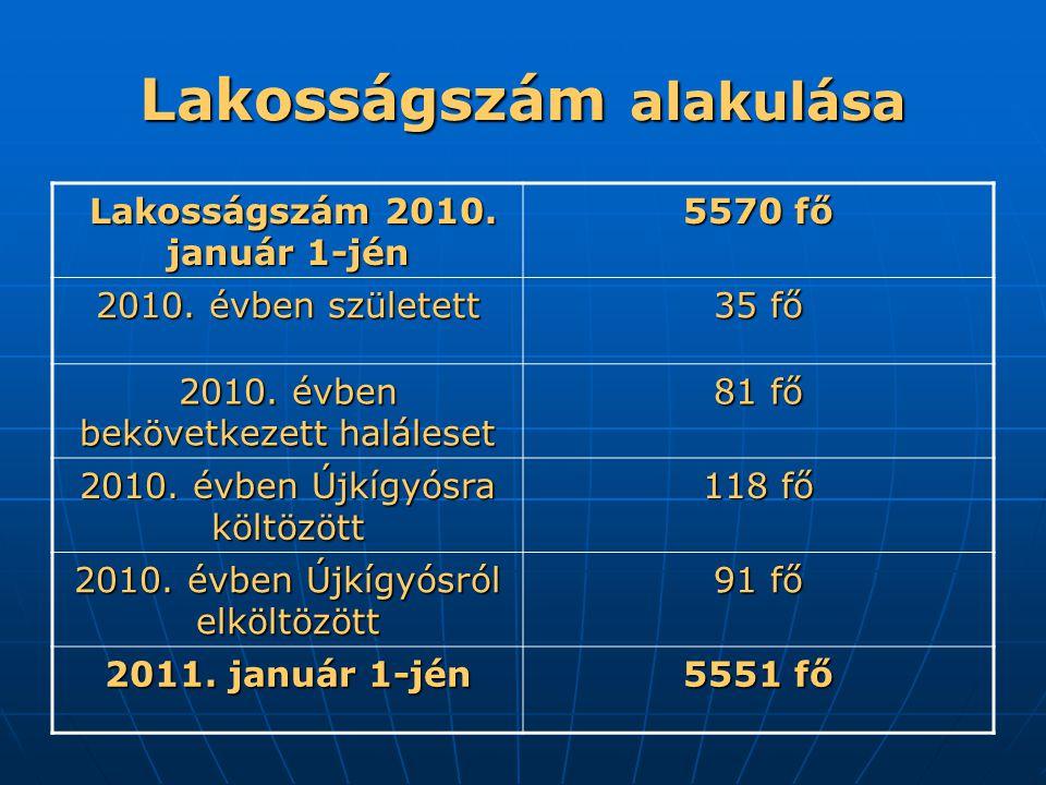 Lakosságszám alakulása Lakosságszám 2010. január 1-jén Lakosságszám 2010.