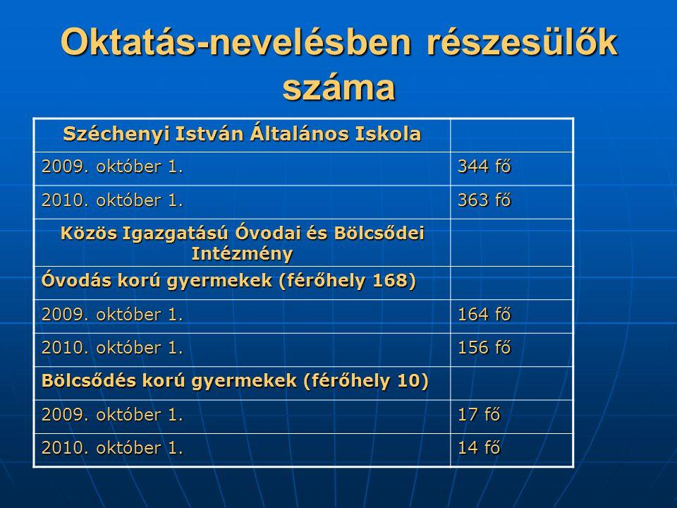 Oktatás-nevelésben részesülők száma Széchenyi István Általános Iskola 2009.