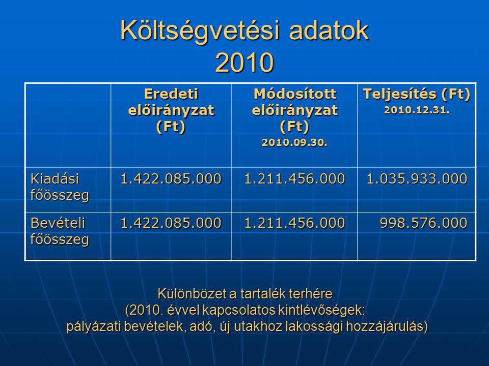 Költségvetési adatok 2010 Eredeti előirányzat (Ft) Módosított előirányzat (Ft) 2010.09.30.