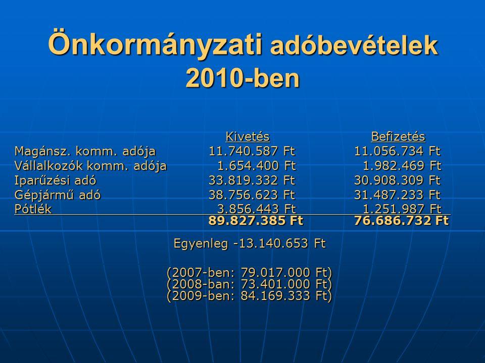 Önkormányzati adóbevételek 2010-ben Kivetés Befizetés Kivetés Befizetés Magánsz.
