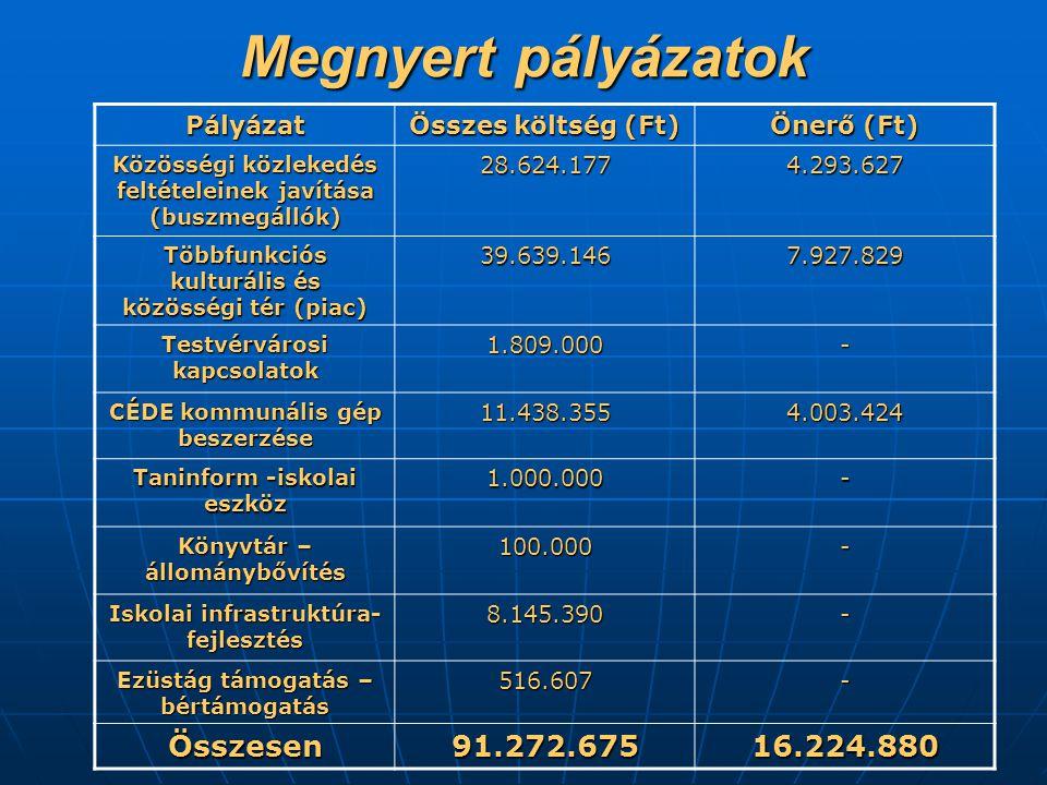 Megnyert pályázatok Pályázat Összes költség (Ft) Önerő (Ft) Közösségi közlekedés feltételeinek javítása (buszmegállók) 28.624.1774.293.627 Többfunkciós kulturális és közösségi tér (piac) 39.639.1467.927.829 Testvérvárosi kapcsolatok 1.809.000- CÉDE kommunális gép beszerzése 11.438.3554.003.424 Taninform -iskolai eszköz 1.000.000- Könyvtár – állománybővítés 100.000- Iskolai infrastruktúra- fejlesztés 8.145.390- Ezüstág támogatás – bértámogatás 516.607- Összesen91.272.67516.224.880