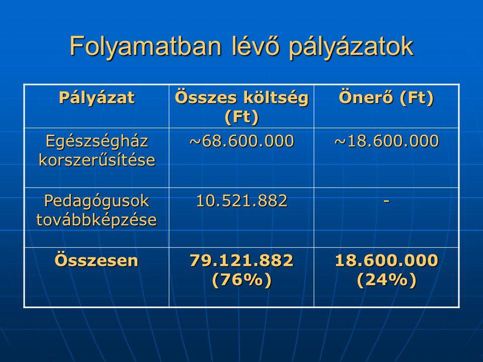 Folyamatban lévő pályázatok Pályázat Összes költség (Ft) Önerő (Ft) Egészségház korszerűsítése ~68.600.000~18.600.000 Pedagógusok továbbképzése 10.521.882- Összesen 79.121.882 (76%) 18.600.000 (24%)
