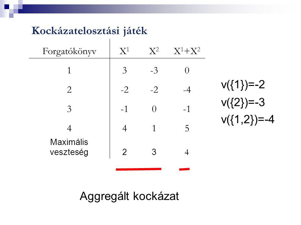 Kockázatelosztási játék ForgatókönyvX1X1 X2X2 X 1 +X 2 13-30 2-2 -4 30 4415 Maximális veszteség23  v({1})=-2 v({2})=-3 v({1,2})=-4 Aggregált kockázat