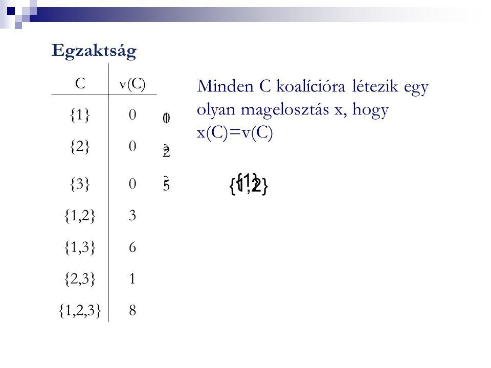 Egzaktság Minden C koalícióra létezik egy olyan magelosztás x, hogy x(C)=v(C) Cv(C) {1}{1}0 {2}{2}0 {3}{3}0 {1,2}3 {1,3}6 {2,3}1 {1,2,3}8 1 2 5 0 .