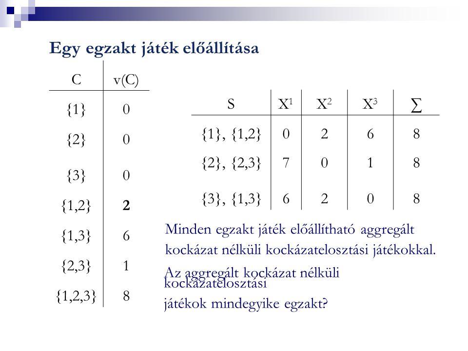 Egy egzakt játék előállítása Cv(C) {1}{1}0 {2}{2}0 {3}{3}0 {1,2}2 {1,3}6 {2,3}1 {1,2,3}8 SX1X1 X2X2 X3X3 ∑ {1}, {1,2}0268 {2}, {2,3}7018 {3}, {1,3}6208 Minden egzakt játék előállítható aggregált kockázat nélküli kockázatelosztási játékokkal.