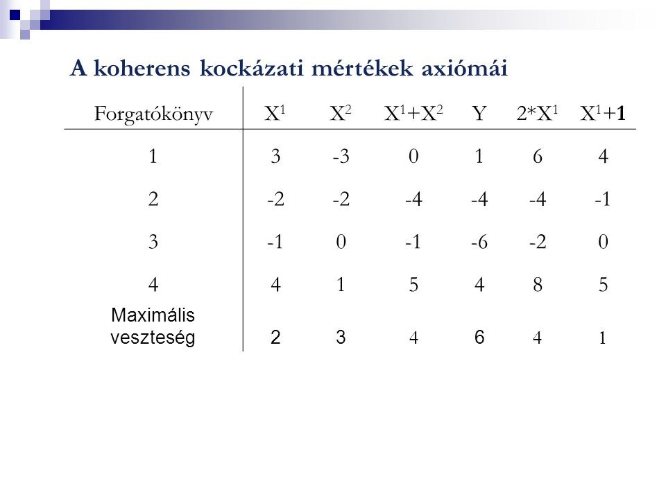 A koherens kockázati mértékek axiómái ForgatókönyvX1X1 X2X2 X 1 +X 2 Y2*X 1 X1+1X1+1 13-30164 2-2 -4 3 0 -6-20 4415485 Maximális veszteség23  6 